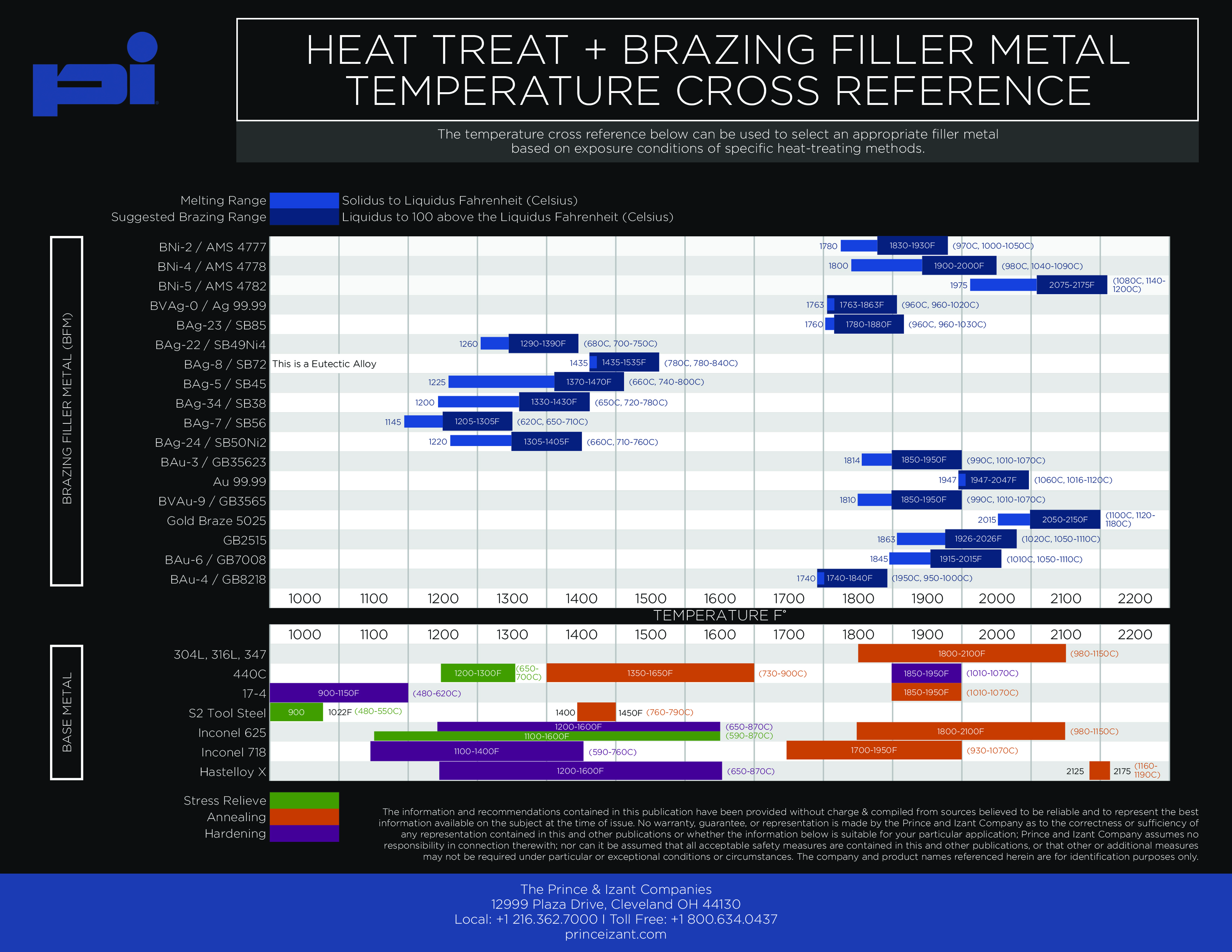 Heat Treat and Brazing Filler Metal Temperature Cross Reference